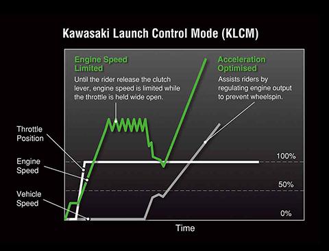 kawasaki-kx250-2020-controle-largada